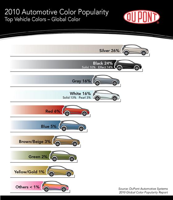 Сребърният цвят е най-предпочитан за нов автомобил. Отново